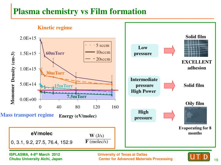 Plasma chemistry vs Film formation