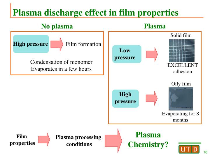 Plasma discharge effect in film properties
