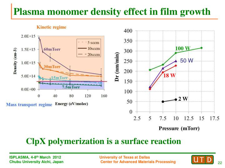 Plasma monomer density effect in film growth