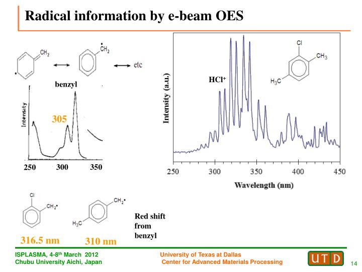 Radical information by e-beam OES