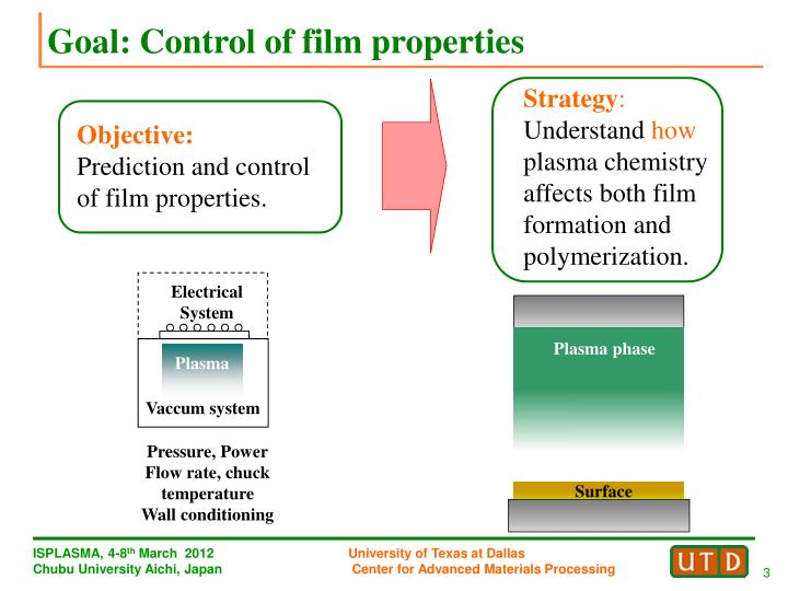 Goal: Control of film properties