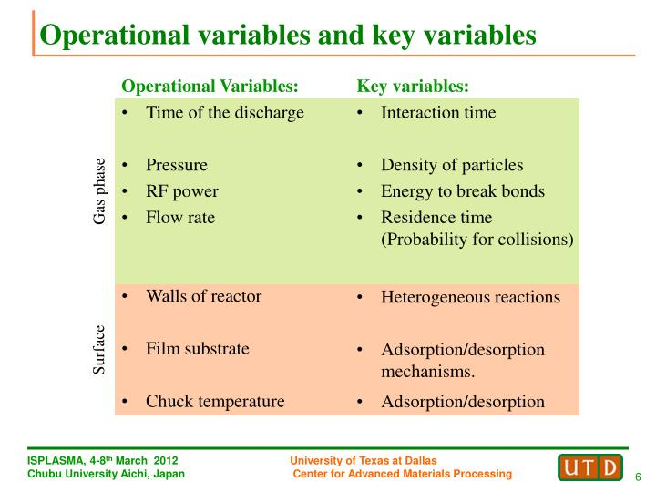 Operational variables and key variables