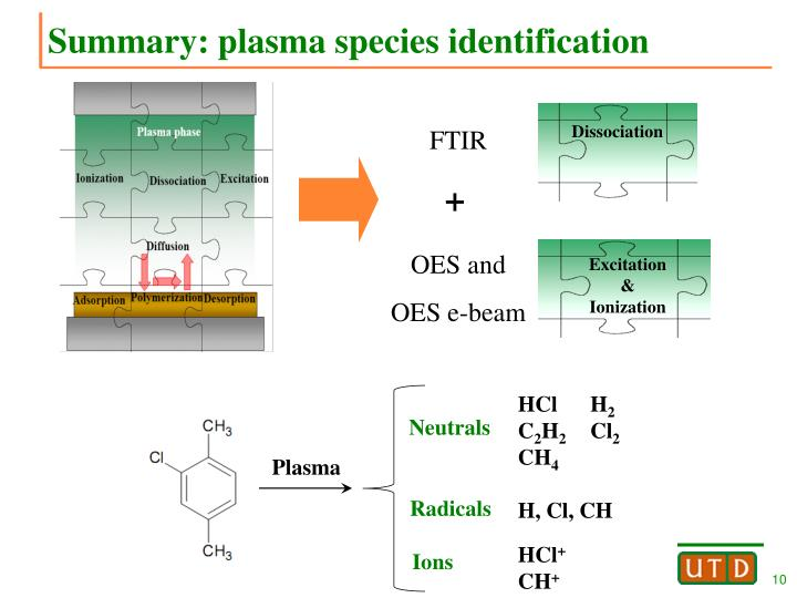 Summary: plasma species identification