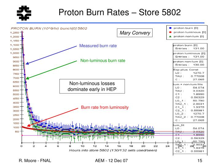 Proton Burn Rates – Store 5802