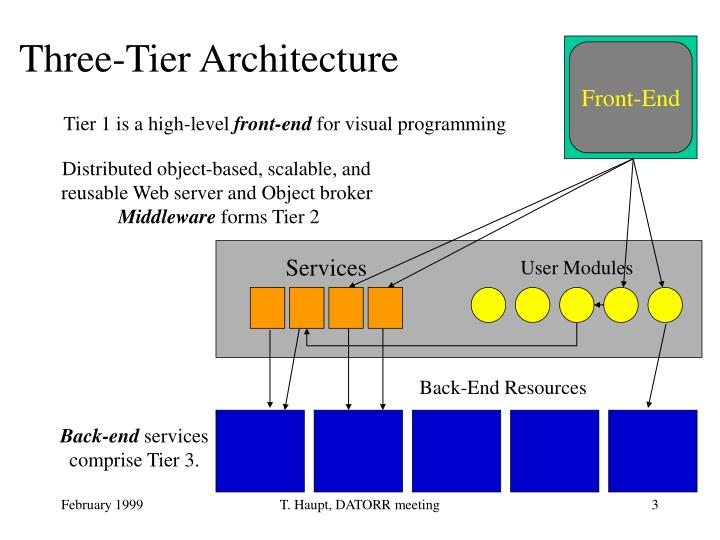 Ppt gateway system powerpoint presentation id 3613346 for Architecture n tiers definition
