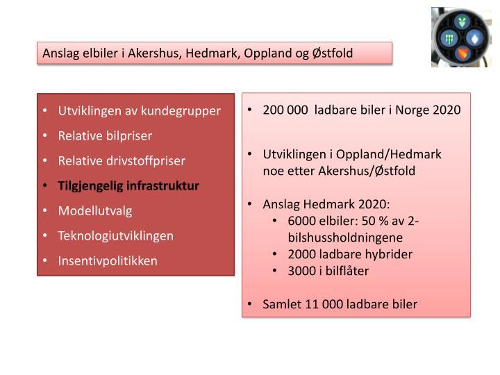 Anslag elbiler i Akershus, Hedmark, Oppland og Østfold