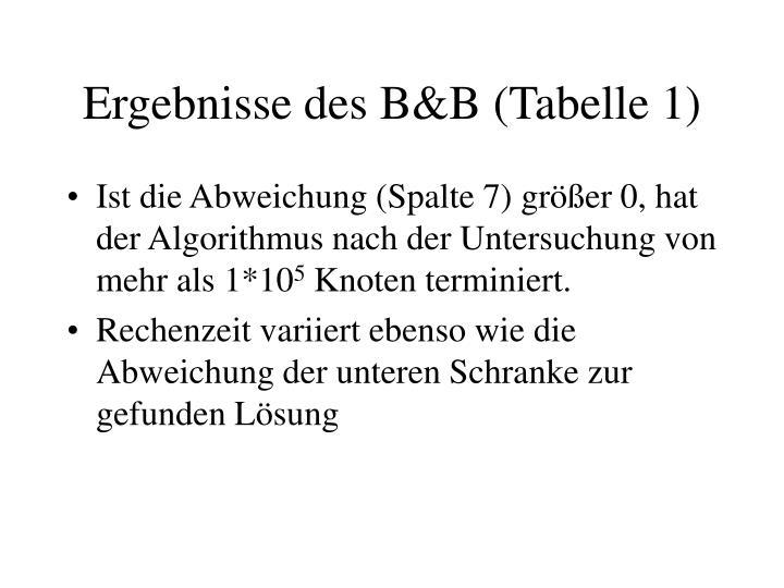 Ergebnisse des B&B (Tabelle 1)