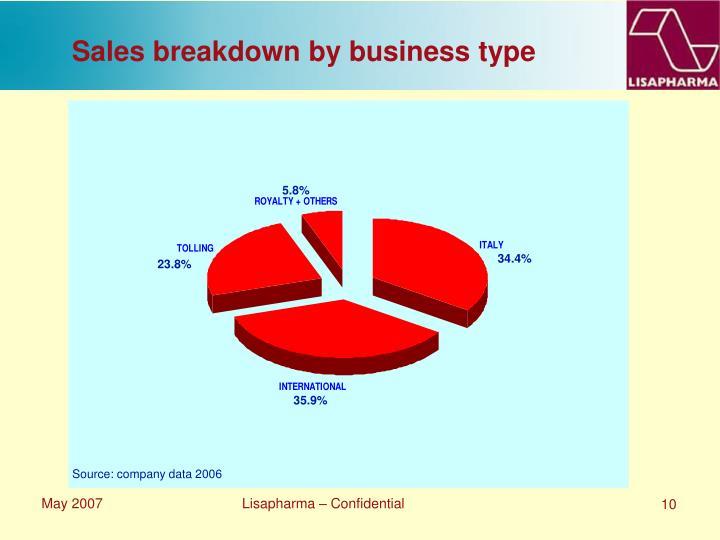 Sales breakdown by business type