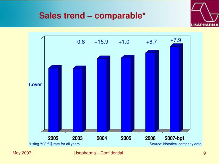 Sales trend – comparable*