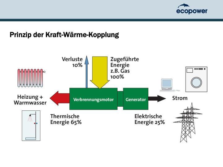 Prinzip der Kraft-Wärme-Kopplung