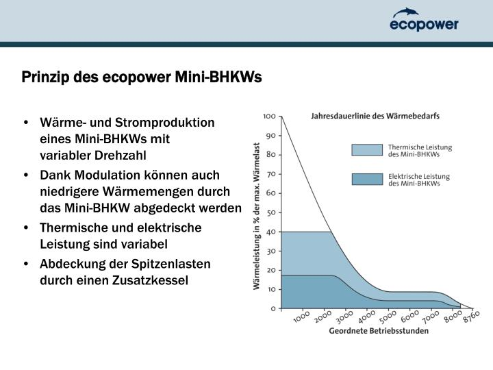 Prinzip des ecopower Mini-BHKWs