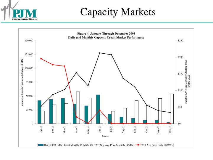 Capacity Markets