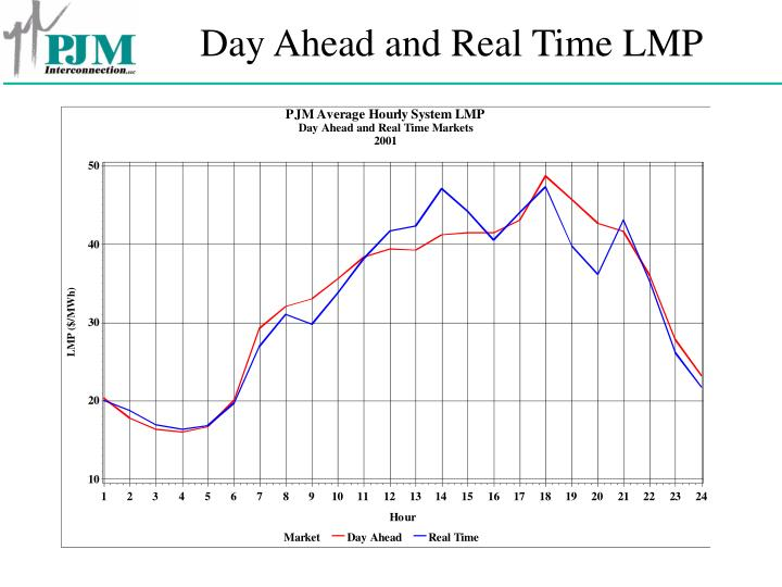 Day Ahead and Real Time LMP