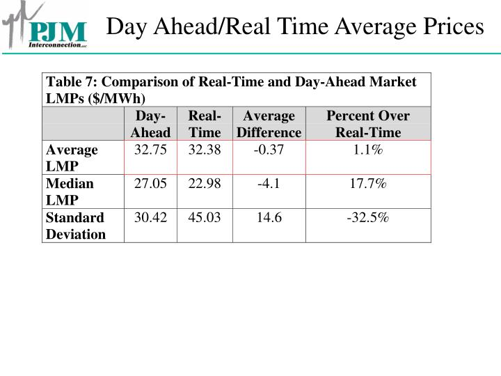 Day Ahead/Real Time Average Prices