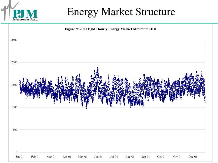 Energy Market Structure