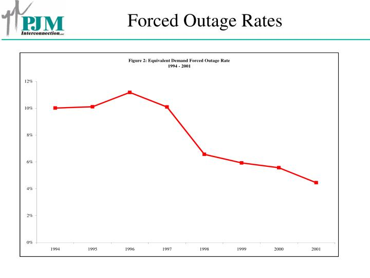 Forced Outage Rates