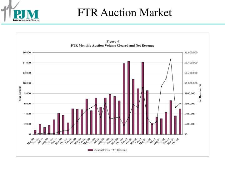 FTR Auction Market
