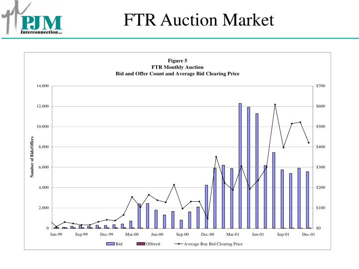 FTR Auction Market