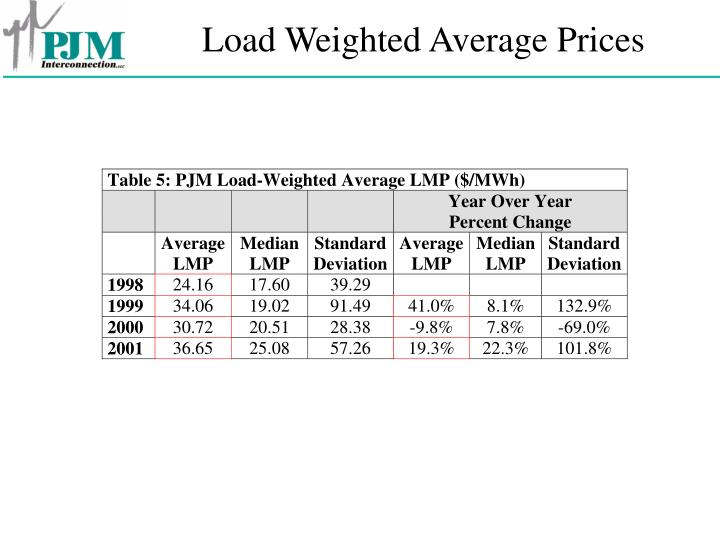 Load Weighted Average Prices