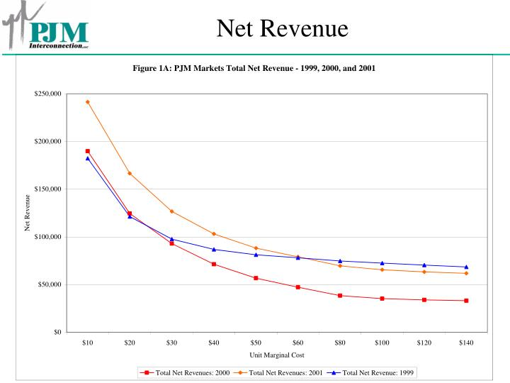 Net Revenue