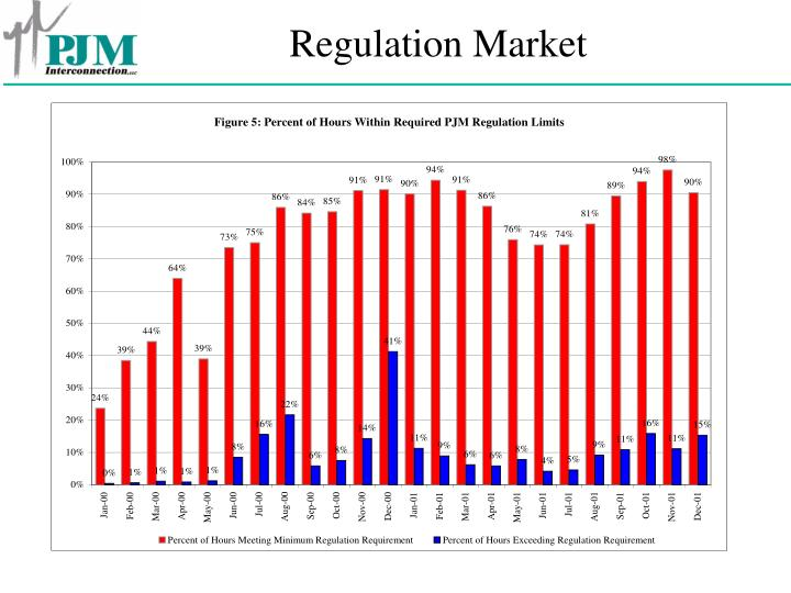 Regulation Market