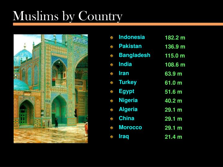 Muslims by country