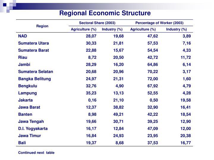 Regional Economic Structure