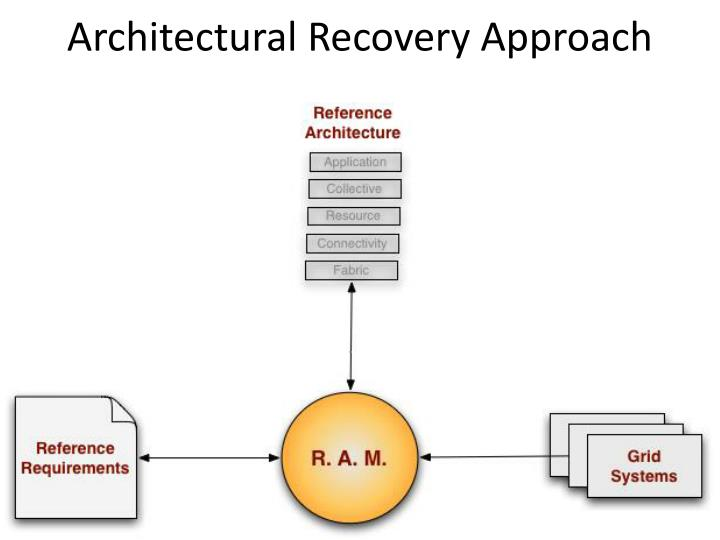 Architectural Recovery Approach