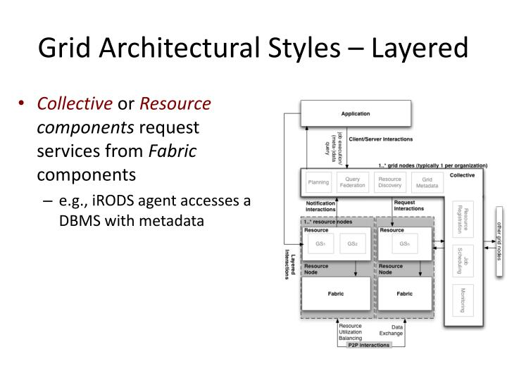 Grid Architectural Styles – Layered