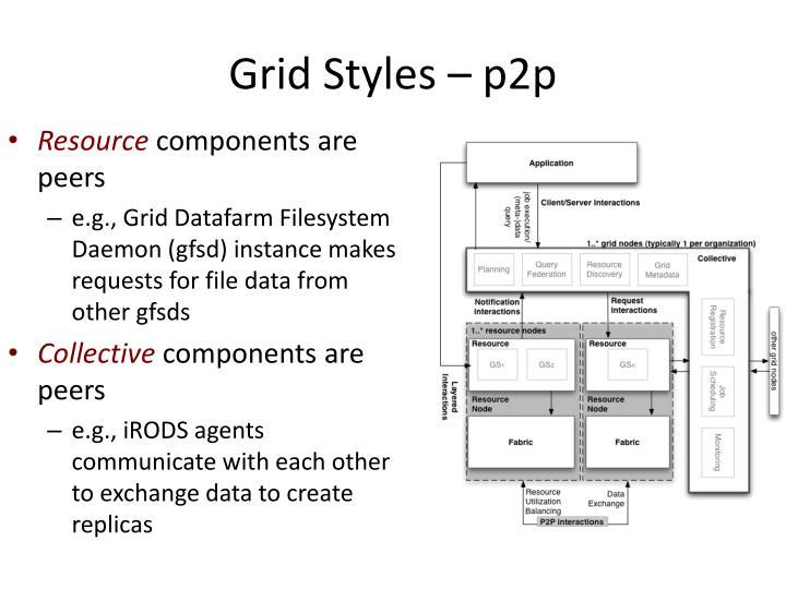Grid Styles – p2p