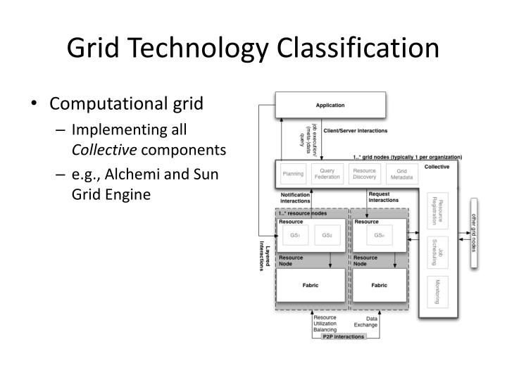 Grid Technology Classification