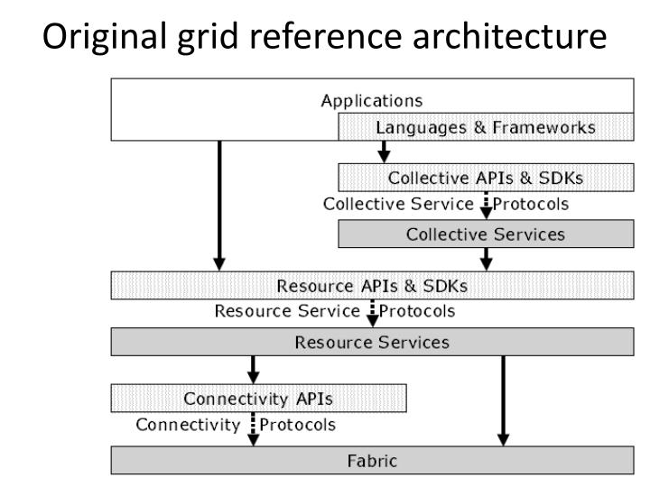 Original grid reference architecture