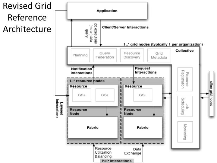Revised Grid Reference Architecture
