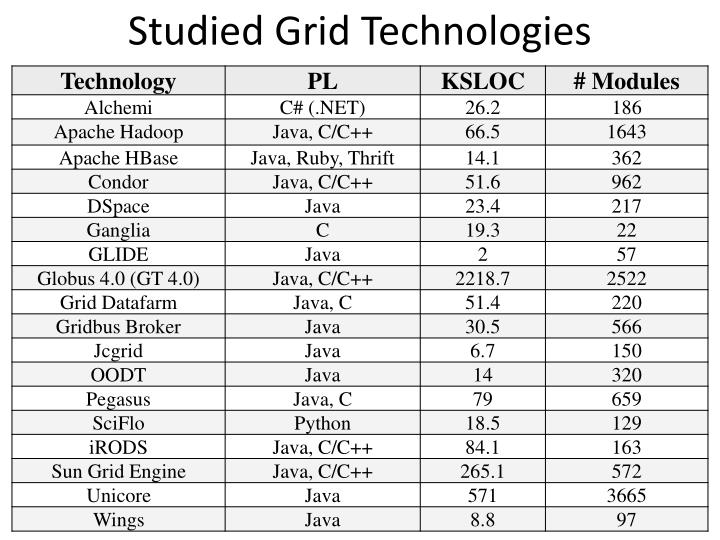 Studied Grid Technologies