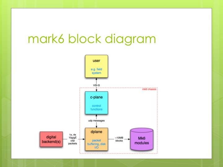 mark6 block diagram