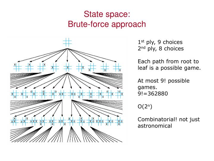State space: