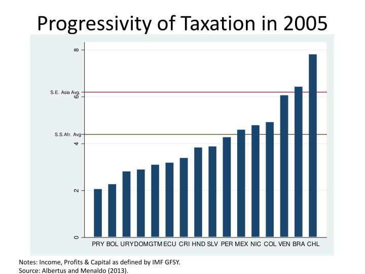Progressivity of Taxation in 2005