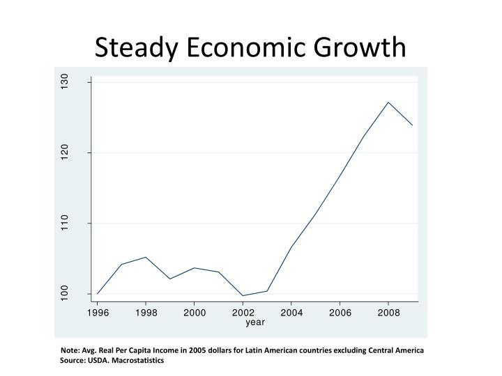 Steady Economic Growth