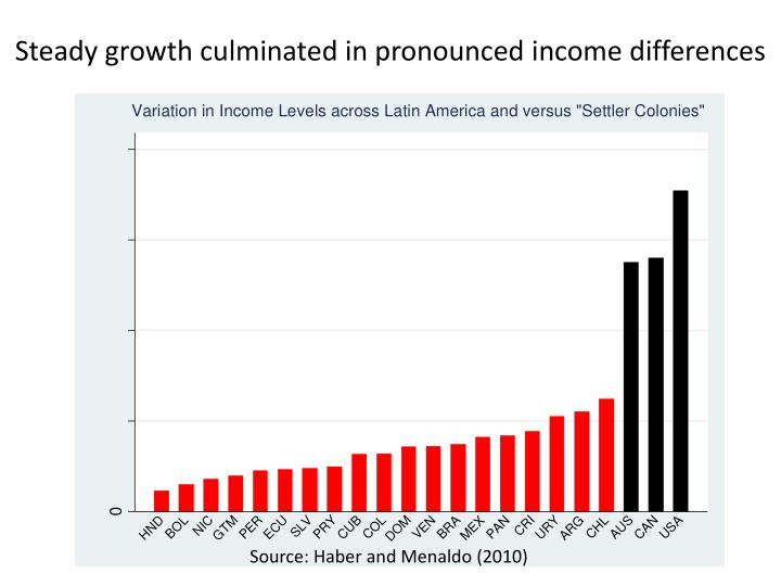 Steady growth culminated in pronounced income differences