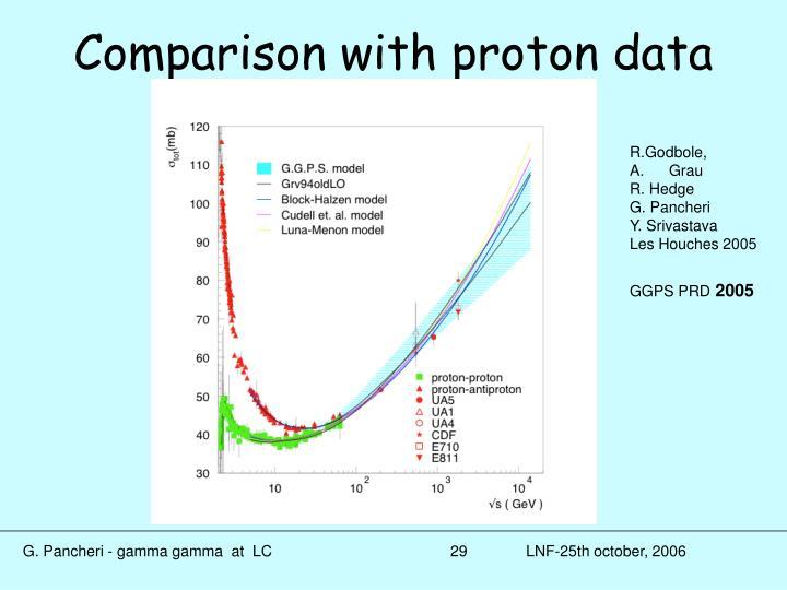 Comparison with proton data