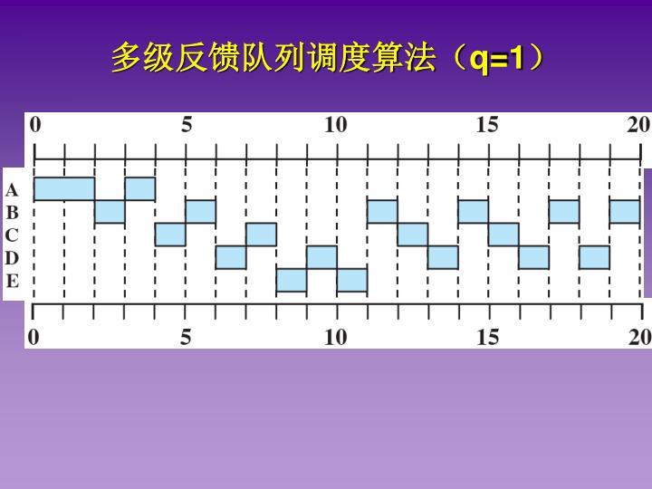 多级反馈队列调度算法(