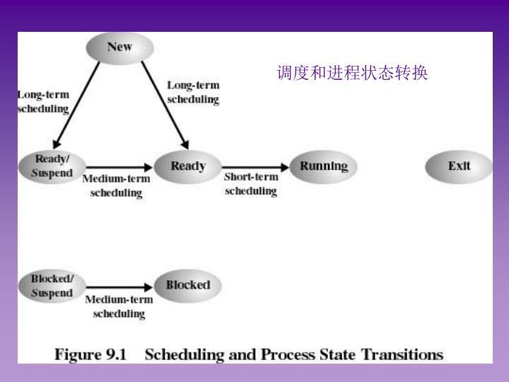 调度和进程状态转换