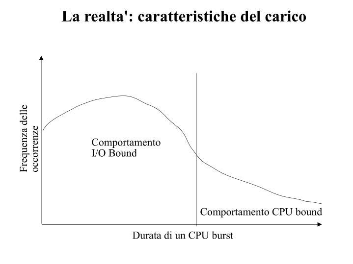 La realta': caratteristiche del carico
