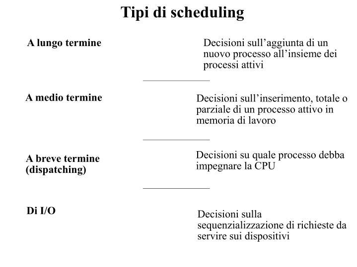 Tipi di scheduling
