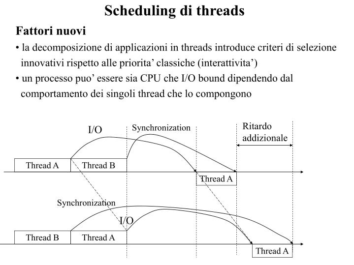 Scheduling di threads