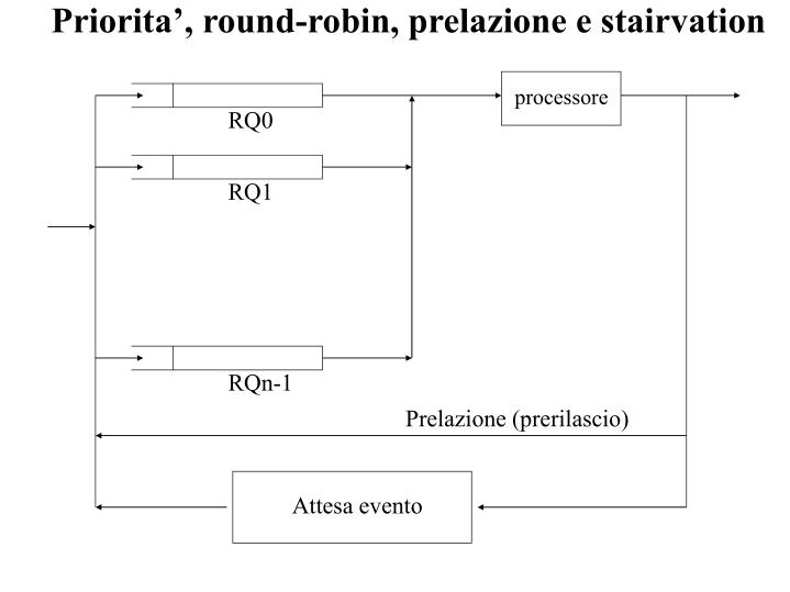 Priorita', round-robin, prelazione e stairvation