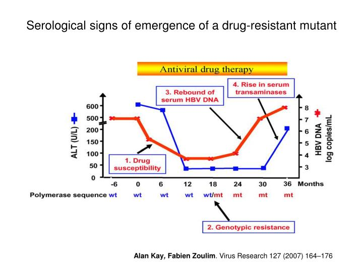 Serological signs of emergence of a drug-resistant mutant