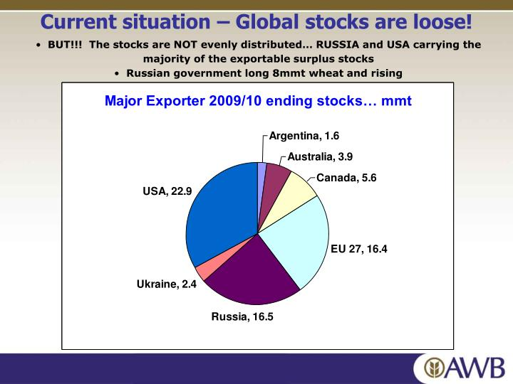 Current situation – Global stocks are loose!