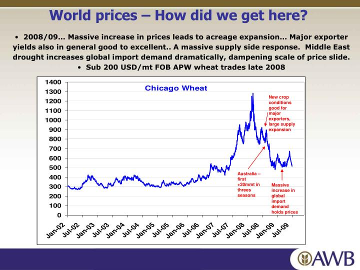 World prices – How did we get here?