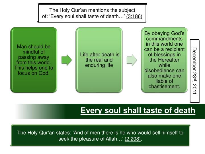 The Holy Qur'an mentions the subject of: 'Every soul shall taste of death…'